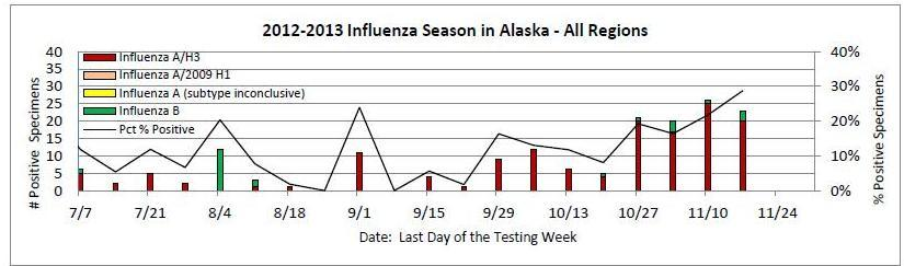 Influenza Season in Alaska 2012 to 2013