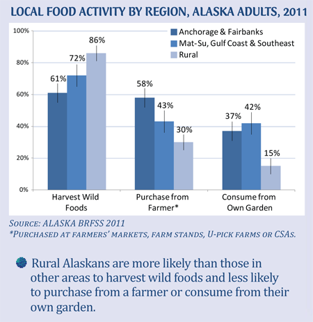 Graph showing the prevalence of local food activities of Alaska Adults by region in 2011. Harvest Wild Foods:Anchorage & Fairbanks=61%, Mat-Su, Gulf Coast and Southeast=72%, Rural=86%; Purchase from Farmer*: Anchorage & Fairbanks=58%, Mat-Su, Gulf Coast and Southeast=43%, Rural=30%; Consume from Own Garden: Anchorage & Fairbanks=37%, Mat-Su, Gulf Coast and Southeast=42%, Rural=15%. Source: Alaska BRFSS 2011. *Purchased at farmers' markets, farm stands, u-pick farms or CSA's.