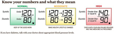 CDC Vital Signs - Hypertension Graphic, 2012