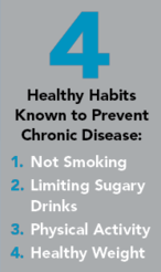 The 4 Healthy Habits known to prevent chronic disease: Not smoking, Limiting sugary drinks, Physical Activity, Healthy Weight.