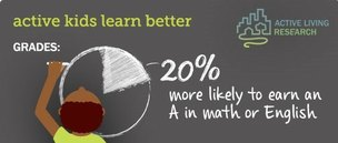 Active kids learn better - they are 20% more likely to earn an A in math or English (Active Living Research infographic).
