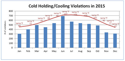 Cold Holding-Cooling VIolations--2015