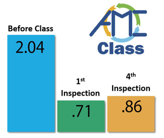AMC Class -- Violations reduction