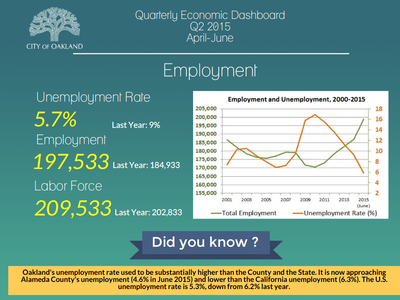 Quarterly Economic Dashboard