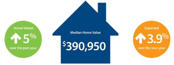 median home sales chart