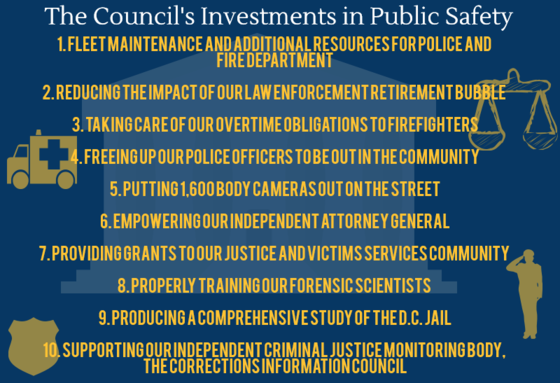 The Council's investments