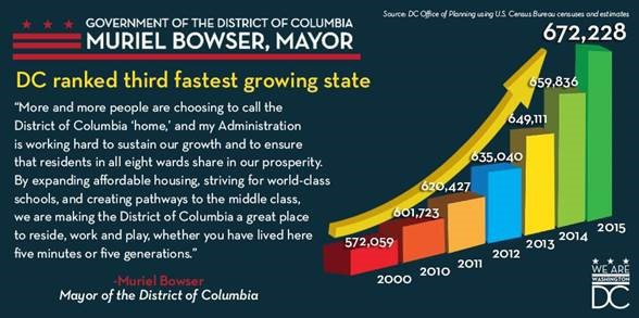 Graphic - DC ranked third fastest growing state