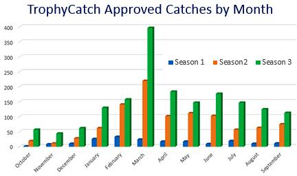 TrophyCatch bass catch data