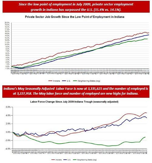 May Employment Charts
