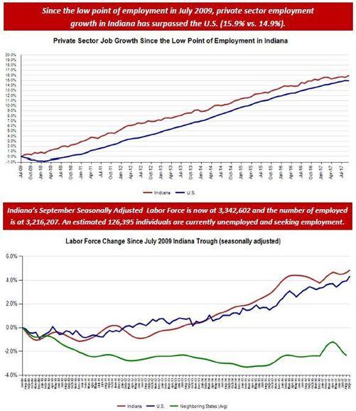September 2017 Employment Chart
