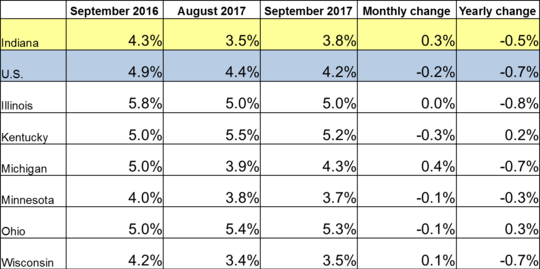 September 2017 Midwest Unemployment Rates