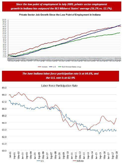 June 2018 Employment Charts