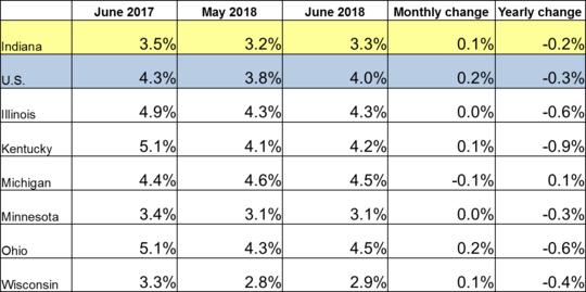 June 2018 Midwest Unemployment Rates