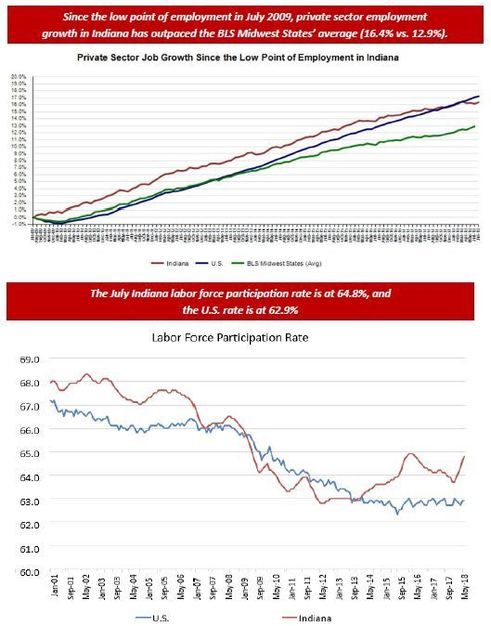 July 2018 Employment Charts