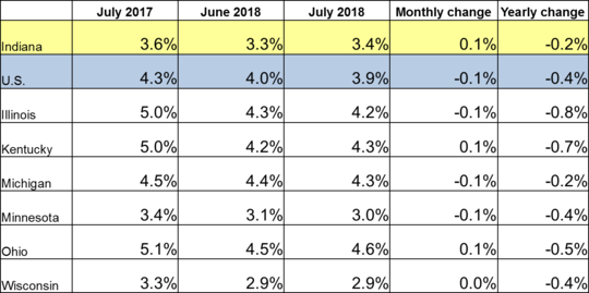 July 2018 Midwest Unemployment Rates