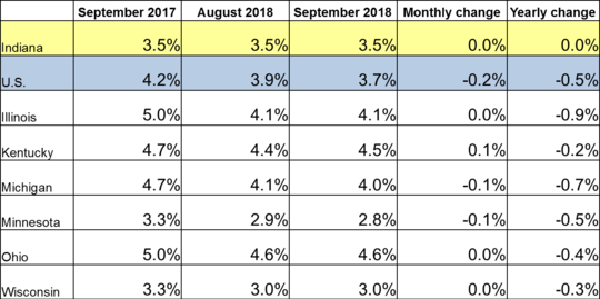 September 2018 Midwest Unemployment Rates