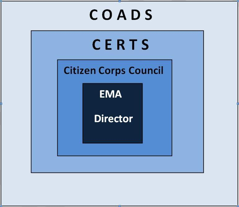 COADs as an Insulator box graphic