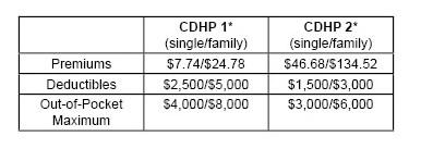 CDHP_Chart01