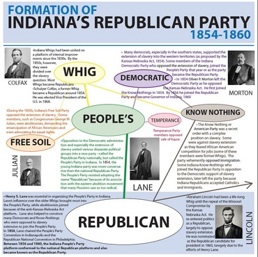 Formation of Indiana's Republican Party