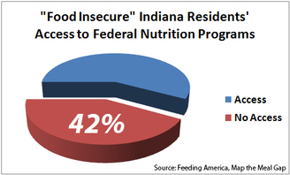 42% of food insecure people in central and southeastern Indiana have incomes that make them ineligible for federal nutrition programs.