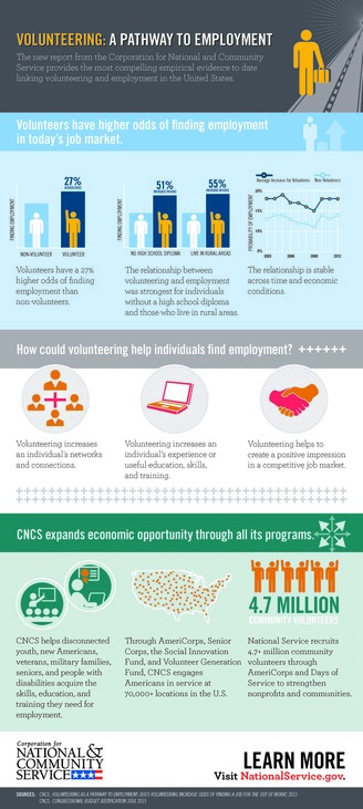 Infographic Volunteer