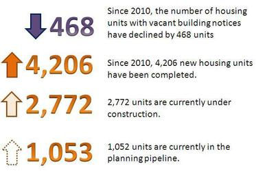 Graphic depicting changes in housing units since 2010