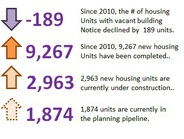 A chart depicting increases in number of new housing units