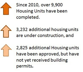 Graph showing increases in housing units