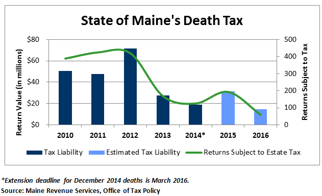 State of Maine's Death Tax