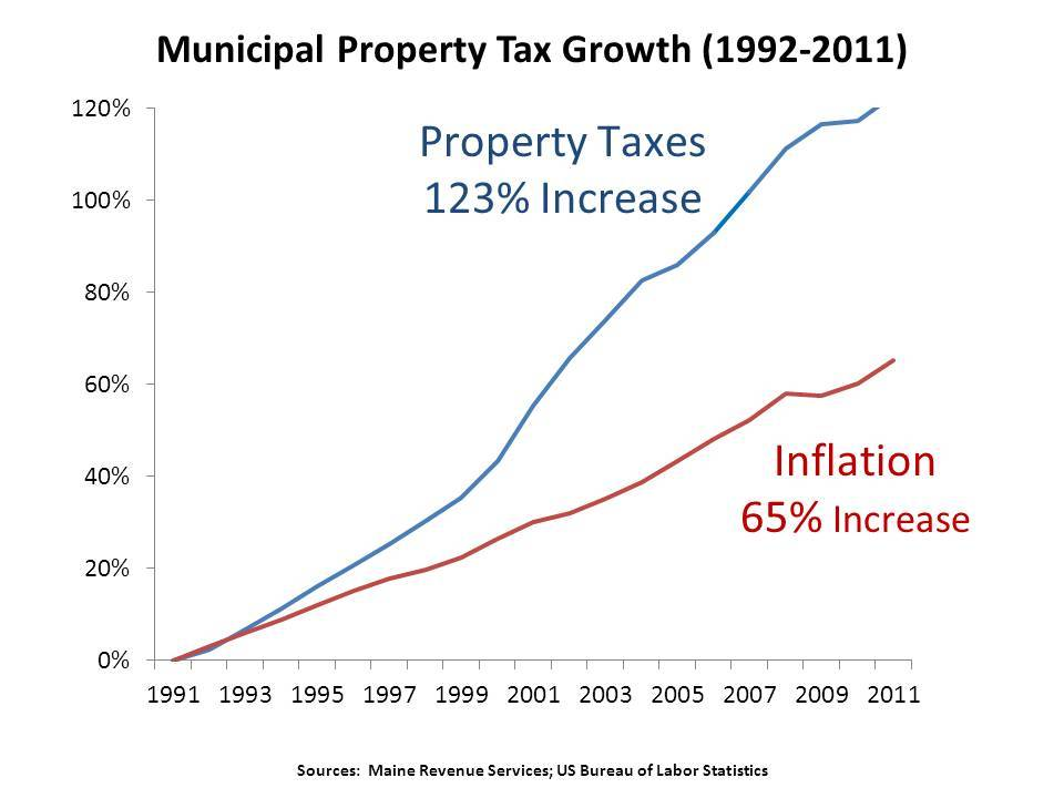 20 Year Property Tax