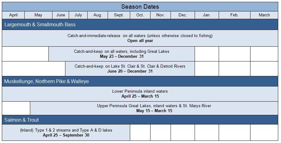 Fishing season openers coming april 25 for Buy michigan fishing license