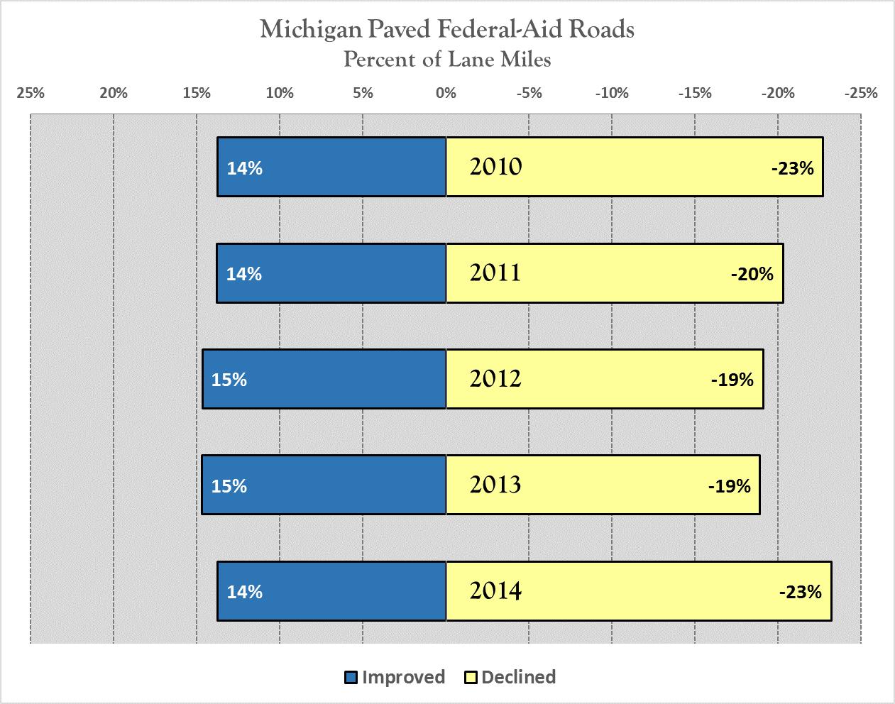 Michigan Paved Federal-Aid Roads