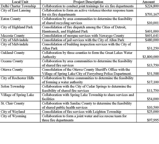 CGAP Grants Chart