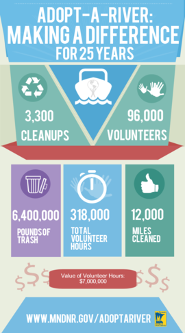 Adopt-a-River results since 1989. 6,400,000 pounds of trash collected by 96,000 volunteers contributing 318,000 hours. 3,300 cleanups on 12,000 miles.