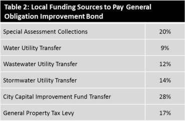 Table 2 - breakout of local funding sources