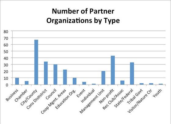 Partner type