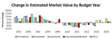Budget graph: estimated market value changes