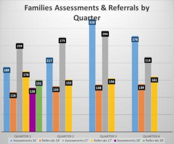 Families Data