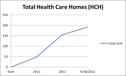 Health Care Home Chart