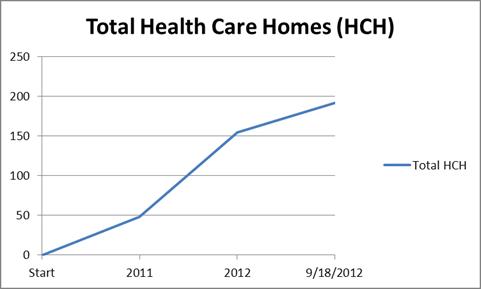Health Care Home Chart