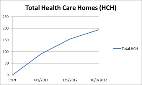 2012 October Health Care Homes Graph