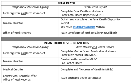 Table of responsibilities for fetal death, and live birth then death registration