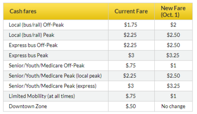 Fare Table - full details available in accessible formats at metrotransit.org/fare-increase