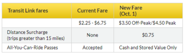 Transit Link Fare Table - full details in accessible formats are available at metrotransit.org/fare-increase