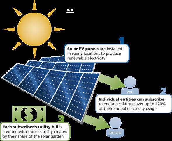 Community solar diagram