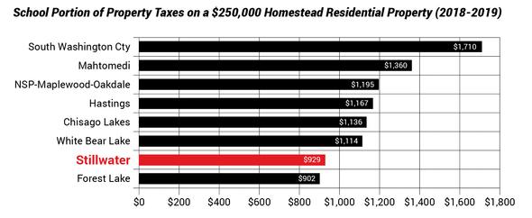 tax comparison chart