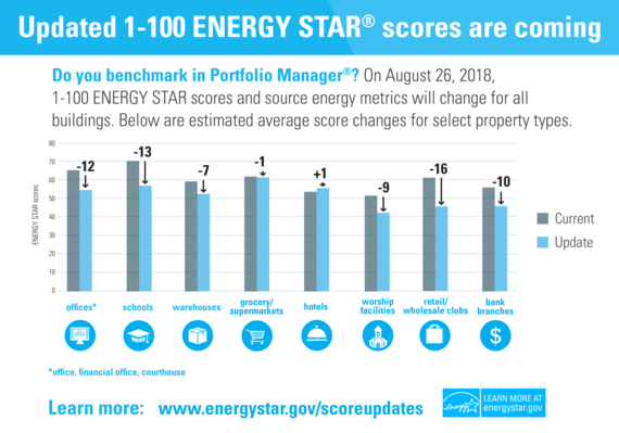 energy star score update