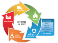 Life Cycle of Stuff