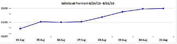 daily average salinity at Piermont - courtesy HRECOS