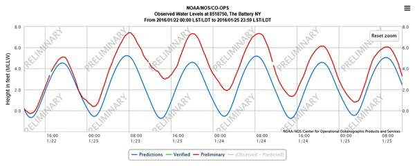 graph showing nor'easter storm surge at the Batttery, NYC